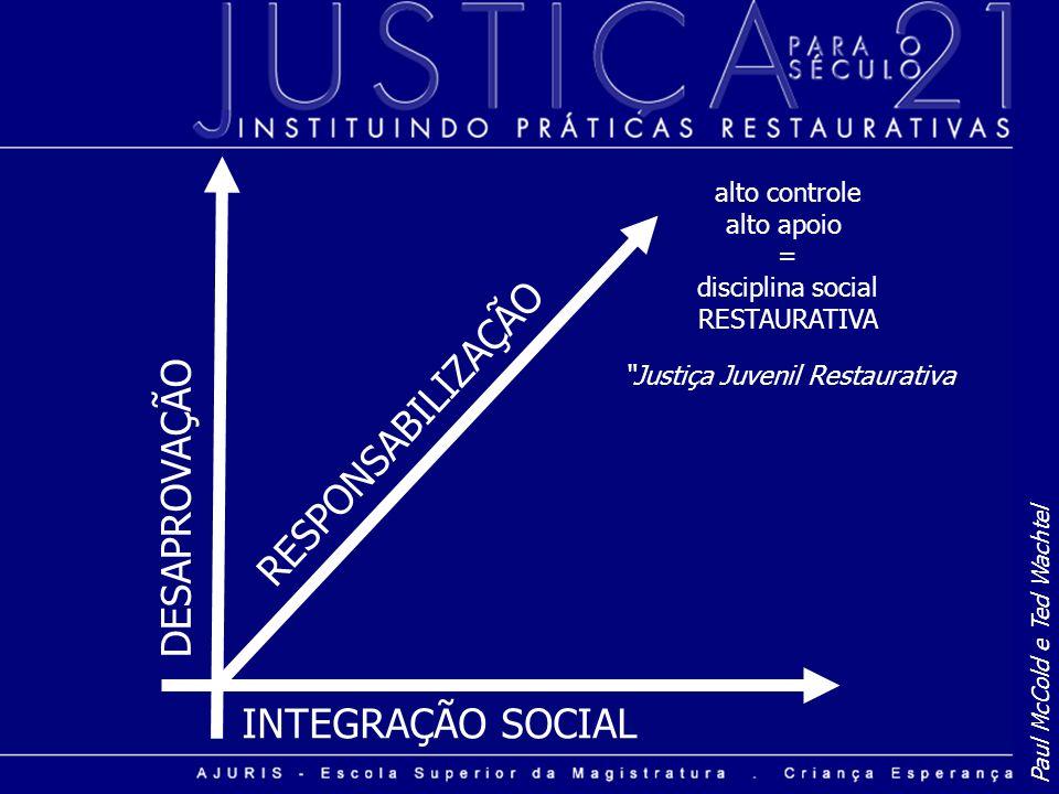 INTEGRAÇÃO SOCIAL DESAPROVAÇÃO Paul McCold e Ted Wachtel RESPONSABILIZAÇÃO alto controle alto apoio = disciplina social RESTAURATIVA Justiça Juvenil R