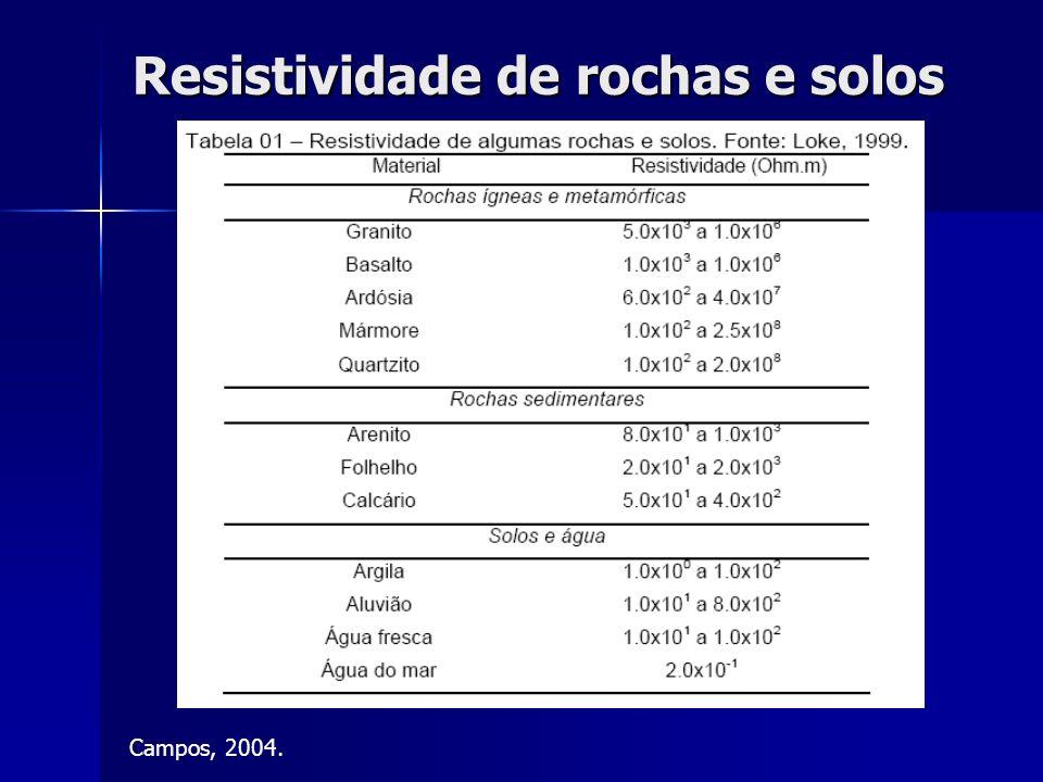 Resistividade de rochas e solos Campos, 2004.