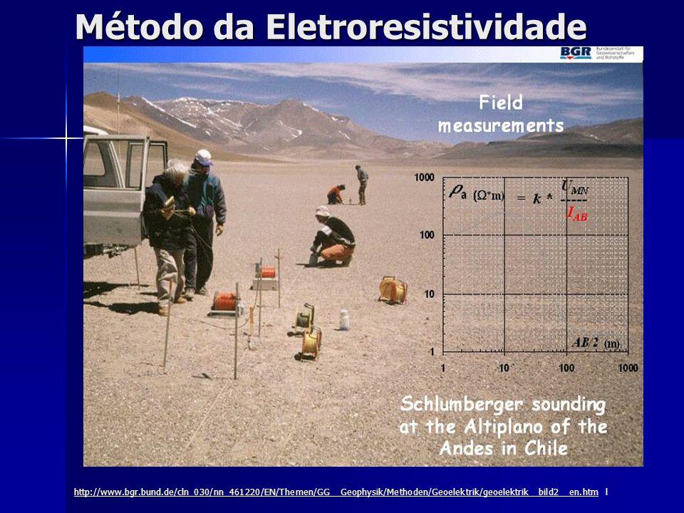 Método da Eletroresistividade http://www.bgr.bund.de/cln_030/nn_461220/EN/Themen/GG__Geophysik/Methoden/Geoelektrik/geoelektrik__bild2__en.htmhttp://w