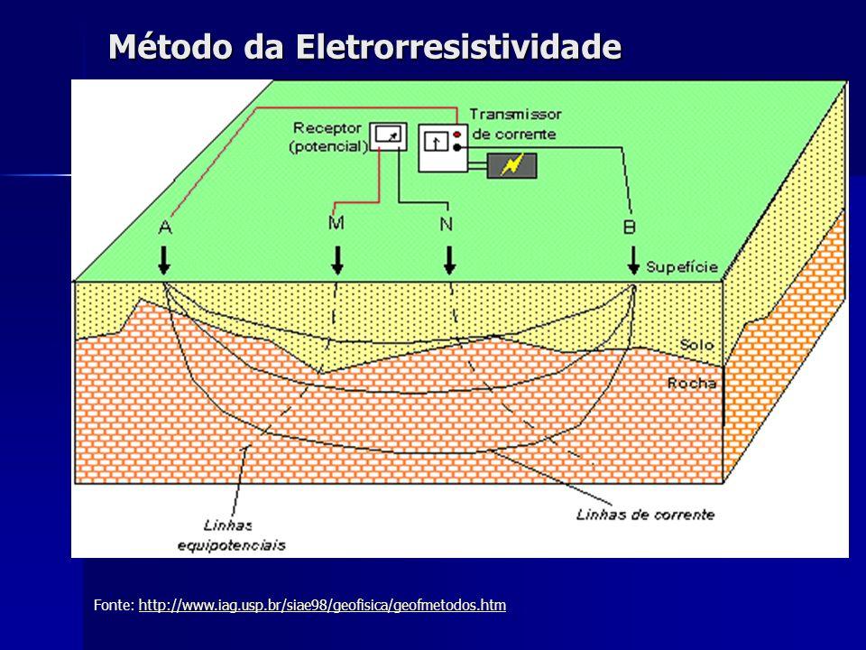 Método da Eletrorresistividade Fonte: http://www.iag.usp.br/siae98/geofisica/geofmetodos.htmhttp://www.iag.usp.br/siae98/geofisica/geofmetodos.htm