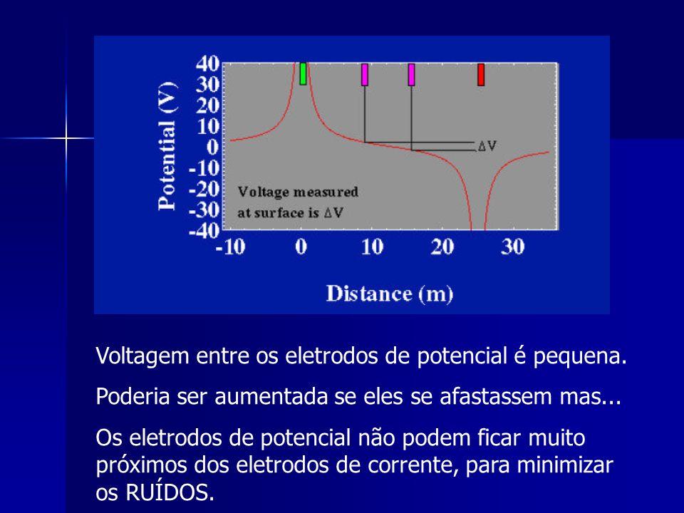 Voltagem entre os eletrodos de potencial é pequena. Poderia ser aumentada se eles se afastassem mas... Os eletrodos de potencial não podem ficar muito