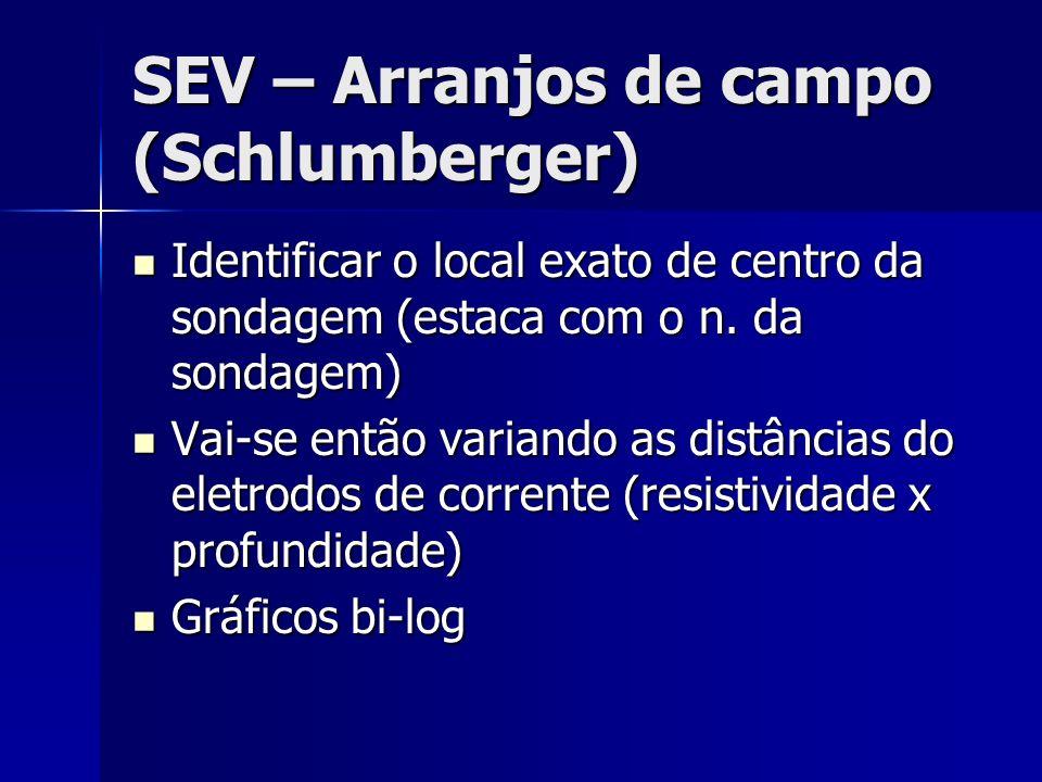 SEV – Arranjos de campo (Schlumberger) Identificar o local exato de centro da sondagem (estaca com o n. da sondagem) Identificar o local exato de cent