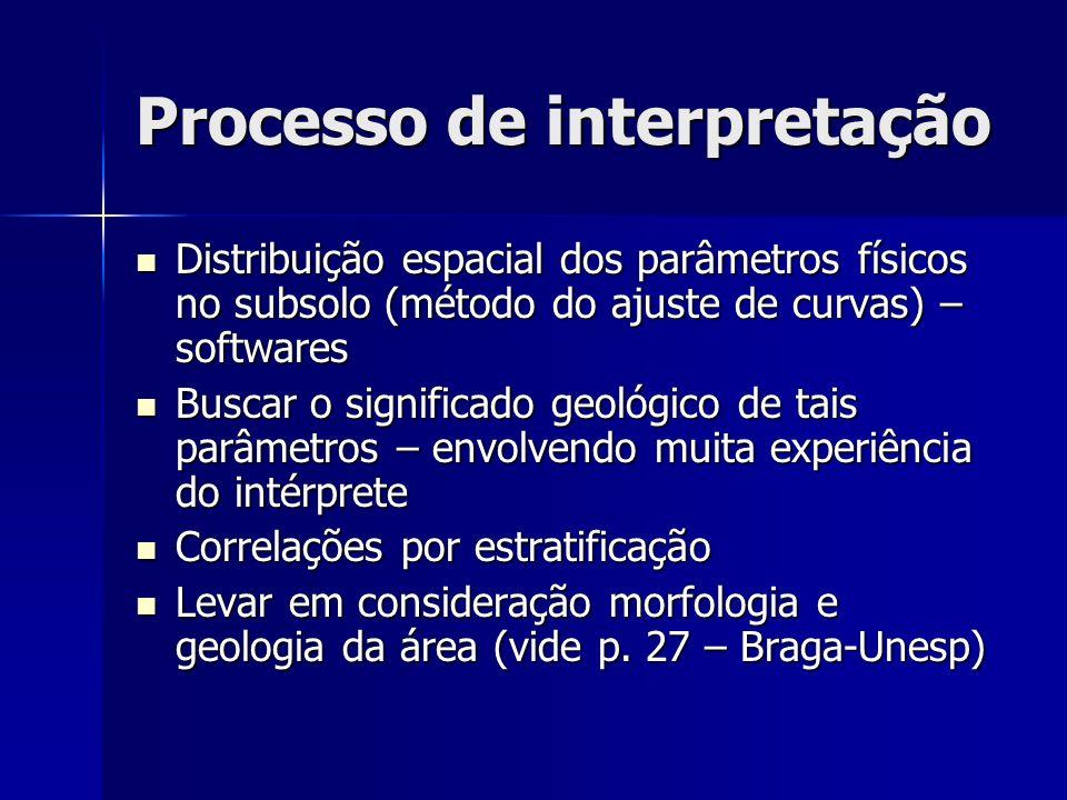 Processo de interpretação Distribuição espacial dos parâmetros físicos no subsolo (método do ajuste de curvas) – softwares Distribuição espacial dos p