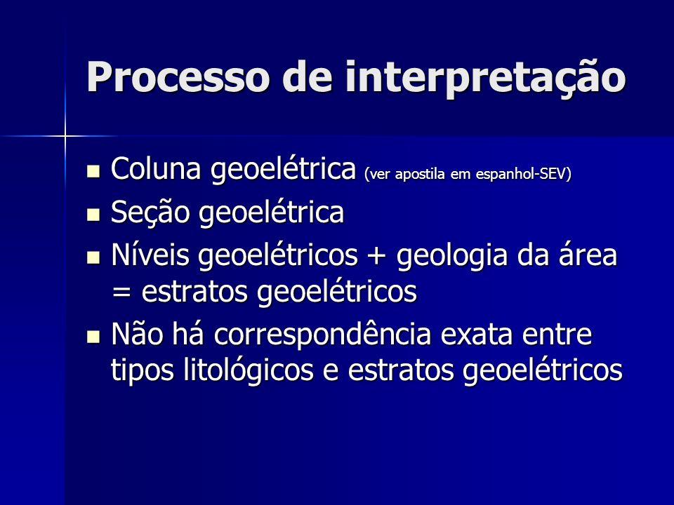 Processo de interpretação Coluna geoelétrica (ver apostila em espanhol-SEV) Coluna geoelétrica (ver apostila em espanhol-SEV) Seção geoelétrica Seção
