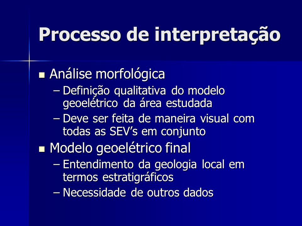 Processo de interpretação Análise morfológica Análise morfológica –Definição qualitativa do modelo geoelétrico da área estudada –Deve ser feita de man