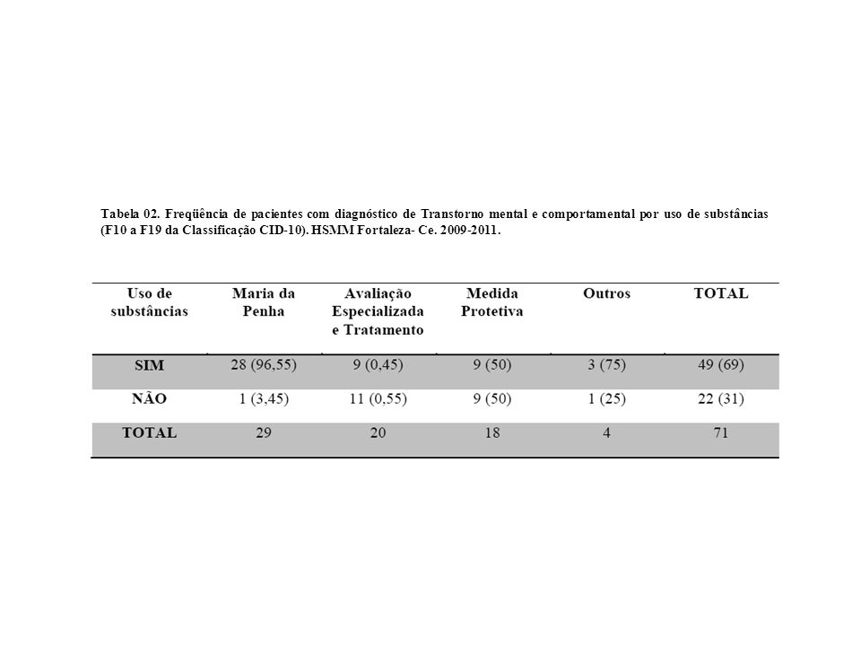 Tabela 02. Freqüência de pacientes com diagnóstico de Transtorno mental e comportamental por uso de substâncias (F10 a F19 da Classificação CID-10). H