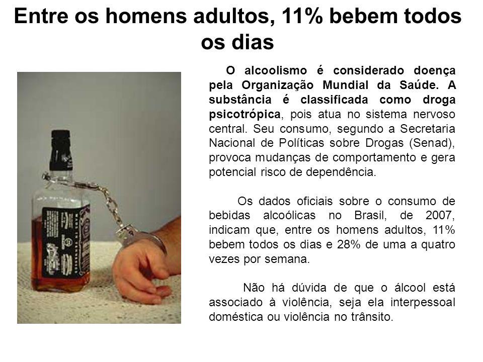 Entre os homens adultos, 11% bebem todos os dias O alcoolismo é considerado doença pela Organização Mundial da Saúde. A substância é classificada como