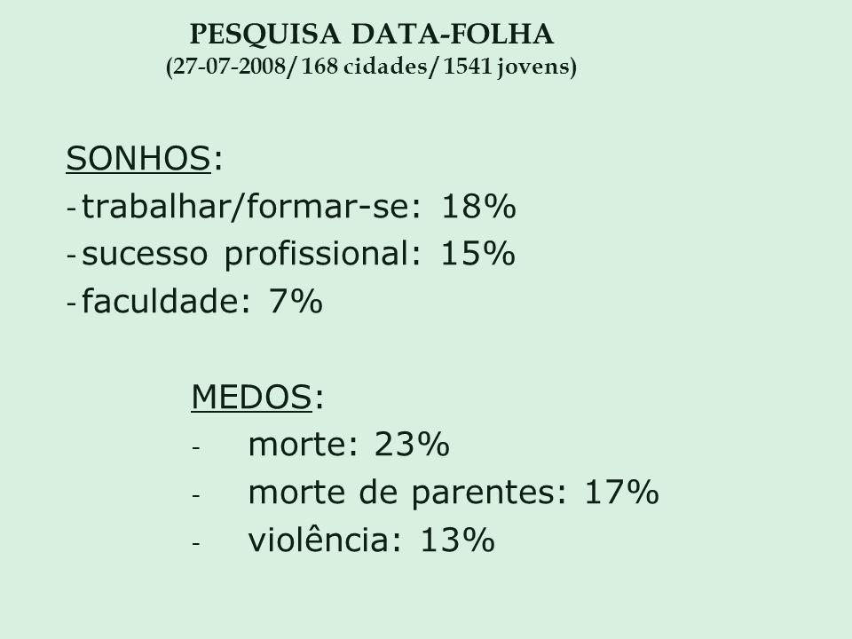 PESQUISA DATA-FOLHA (27-07-2008 / 168 cidades / 1541 jovens) SONHOS: - trabalhar/formar-se: 18% - sucesso profissional: 15% - faculdade: 7% MEDOS: - m