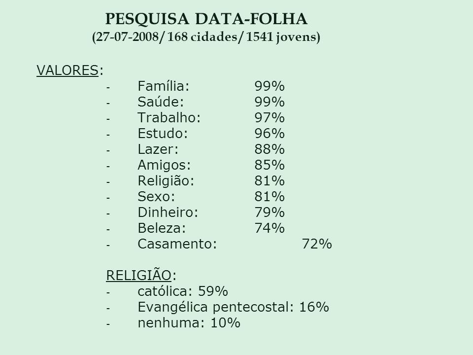 PESQUISA DATA-FOLHA (27-07-2008 / 168 cidades / 1541 jovens) VALORES: - Família:99% - Saúde:99% - Trabalho:97% - Estudo:96% - Lazer:88% - Amigos:85% -
