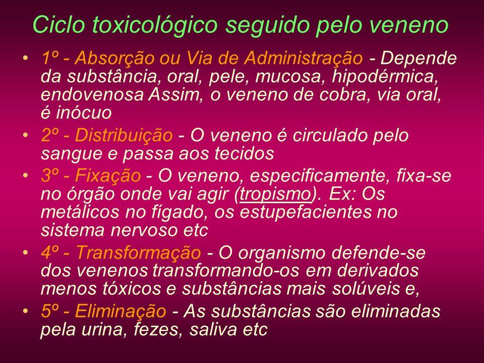 Ciclo toxicológico seguido pelo veneno 1º - Absorção ou Via de Administração - Depende da substância, oral, pele, mucosa, hipodérmica, endovenosa Assi