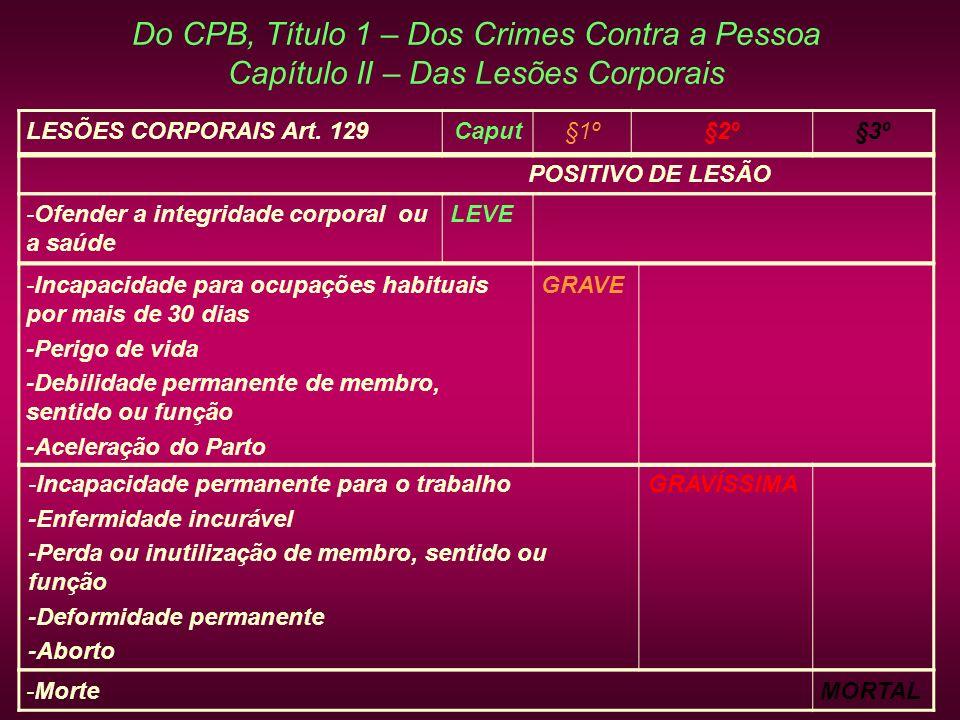 Do CPB, Título 1 – Dos Crimes Contra a Pessoa Capítulo II – Das Lesões Corporais LESÕES CORPORAIS Art. 129Caput§1º§2º§3º POSITIVO DE LESÃO -Incapacida