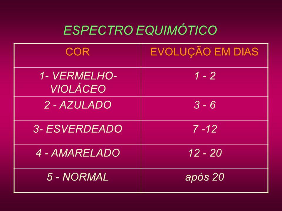 ESPECTRO EQUIMÓTICO COREVOLUÇÃO EM DIAS 1- VERMELHO- VIOLÁCEO 1 - 2 2 - AZULADO3 - 6 3- ESVERDEADO7 -12 4 - AMARELADO12 - 20 5 - NORMALapós 20