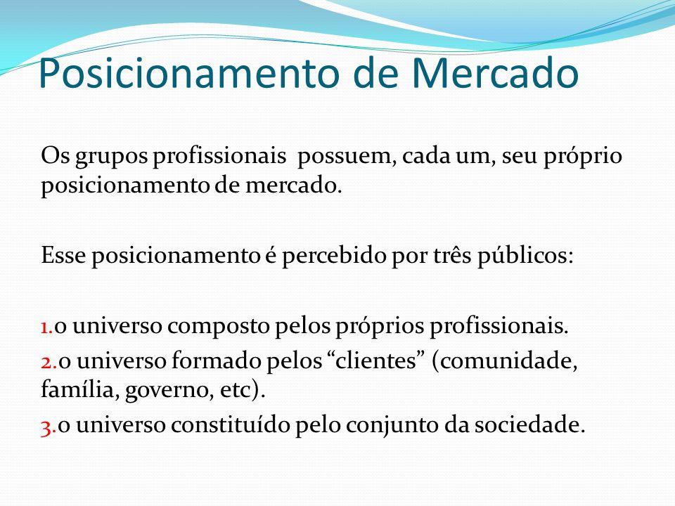 Os grupos profissionais possuem, cada um, seu próprio posicionamento de mercado.