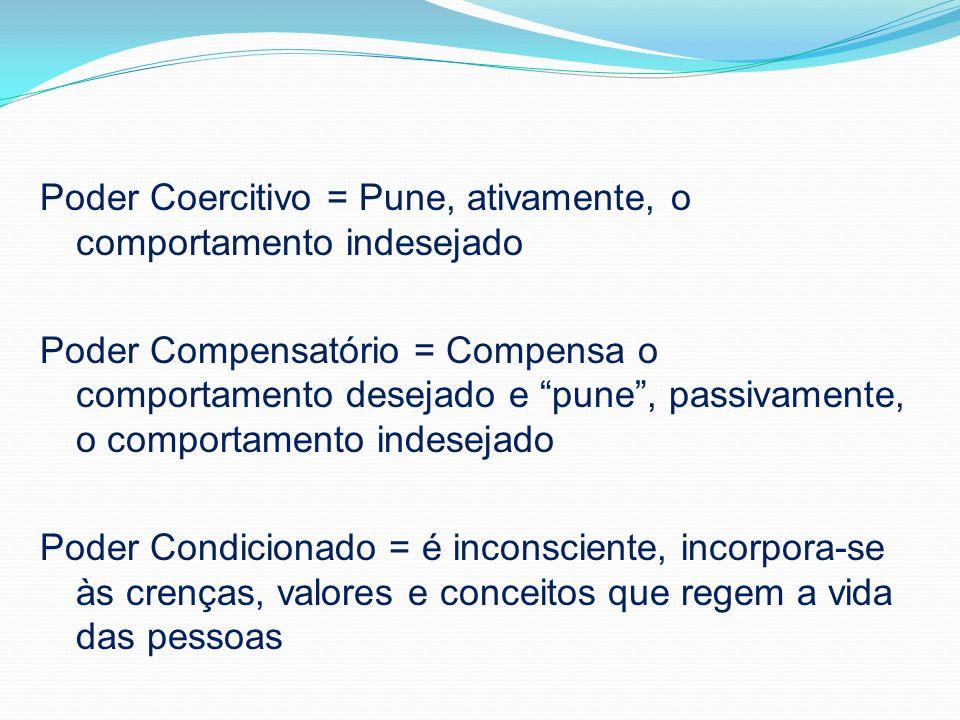 Anatomia do Poder Poder Coercitivo Poder Conpensatório Poder Condicionado