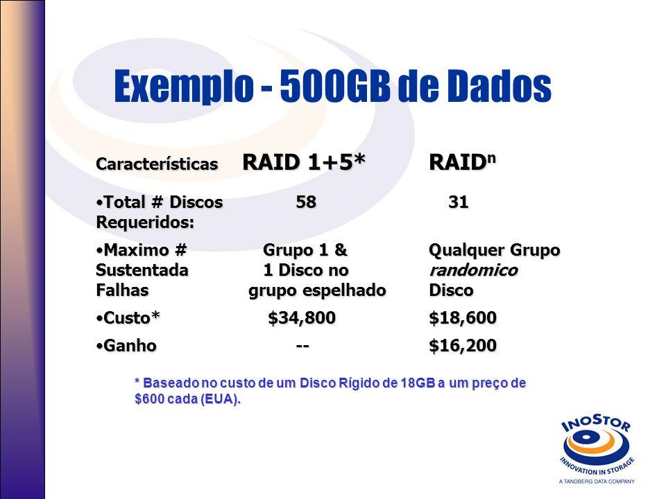 Exemplo - 500GB de Dados * Baseado no custo de um Disco Rígido de 18GB a um preço de $600 cada (EUA). Características RAID 1+5*RAID n Total # Discos 5