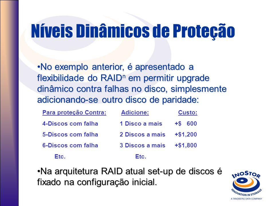 Níveis Dinâmicos de Proteção No exemplo anterior, é apresentado a flexibilidade do RAID n em permitir upgrade dinâmico contra falhas no disco, simplesmente adicionando-se outro disco de paridade:No exemplo anterior, é apresentado a flexibilidade do RAID n em permitir upgrade dinâmico contra falhas no disco, simplesmente adicionando-se outro disco de paridade: Para proteção Contra: Adicione: Custo: 4-Discos com falha1 Disco a mais+$ 600 5-Discos com falha2 Discos a mais+$1,200 6-Discos com falha3 Discos a mais+$1,800 Etc.