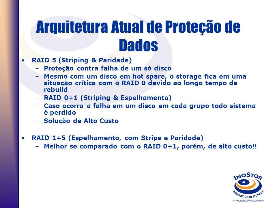 Arquitetura Atual de Proteção de Dados RAID 5 (Striping & Paridade) –Proteção contra falha de um só disco –Mesmo com um disco em hot spare, o storage