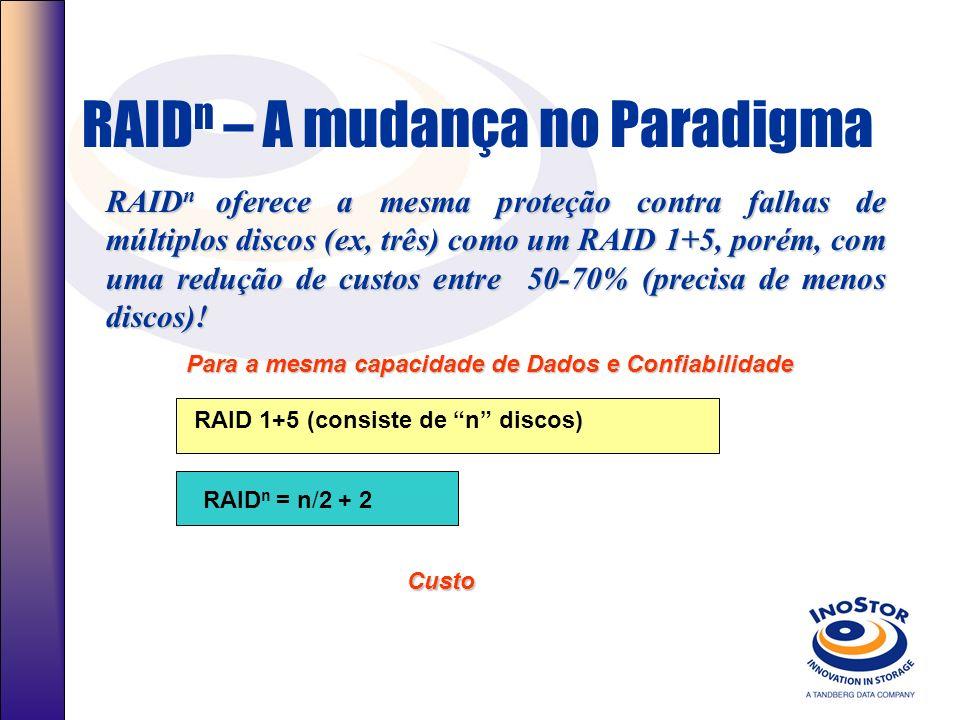 RAID n – A mudança no Paradigma RAID n oferece a mesma proteção contra falhas de múltiplos discos (ex, três) como um RAID 1+5, porém, com uma redução