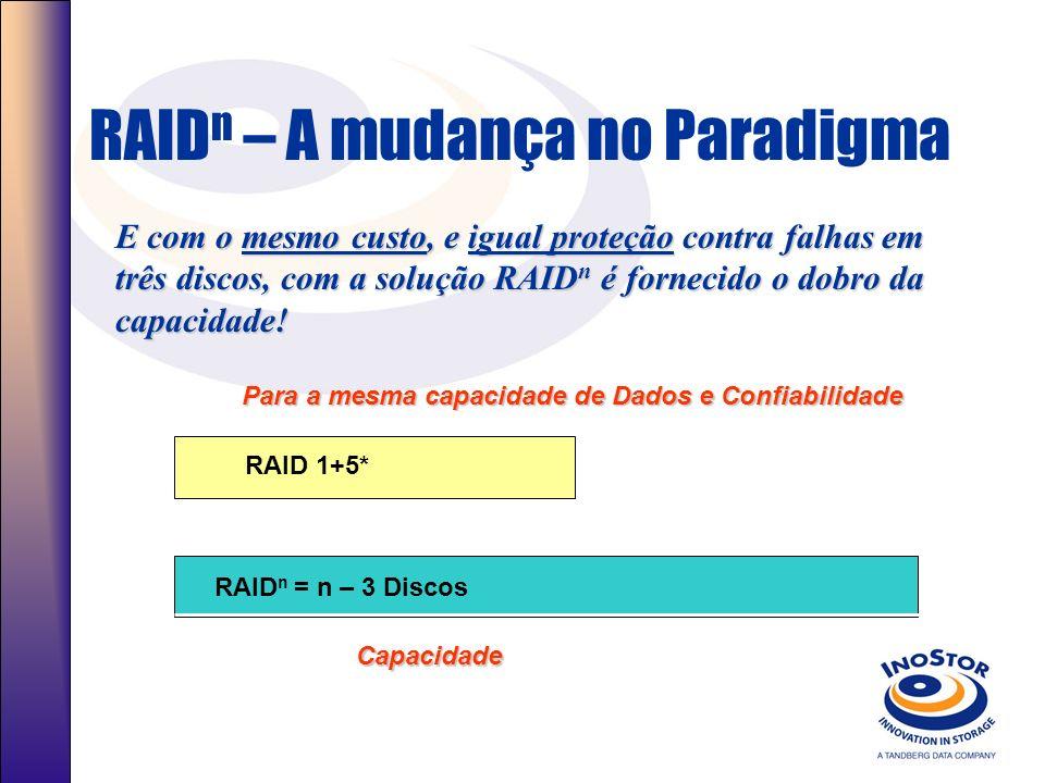 RAID n – A mudança no Paradigma Ou pelo mesmo custo e capacidade, RAID n oferece maior confiabilidade, aumentando a quantidade de discos que podem falhar.