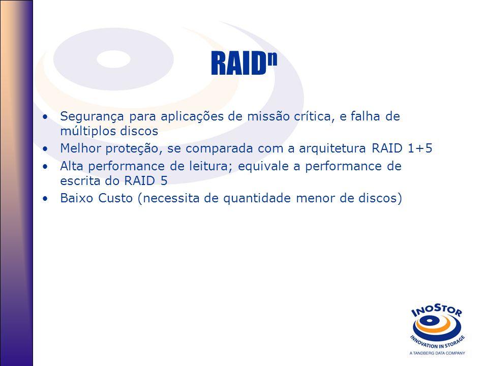 RAID n Segurança para aplicações de missão crítica, e falha de múltiplos discos Melhor proteção, se comparada com a arquitetura RAID 1+5 Alta performance de leitura; equivale a performance de escrita do RAID 5 Baixo Custo (necessita de quantidade menor de discos)