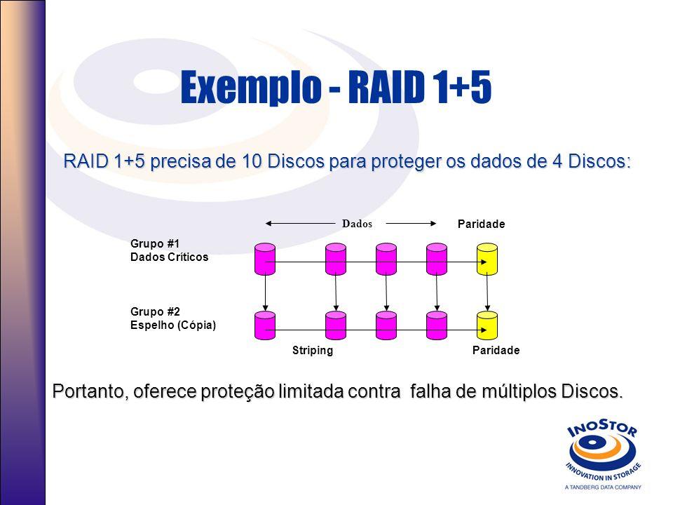 Exemplo - RAIDn Utilizando os mesmos 10 Discos, a arquitetura RAID n precisa de apenas 3 Discos para proteger os dados de 7 Discos: Paridade Dados Striping