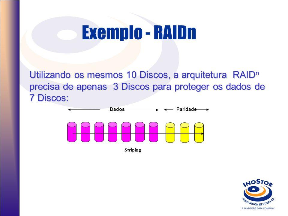 Exemplo - RAIDn Utilizando os mesmos 10 Discos, a arquitetura RAID n precisa de apenas 3 Discos para proteger os dados de 7 Discos: Paridade Dados Str