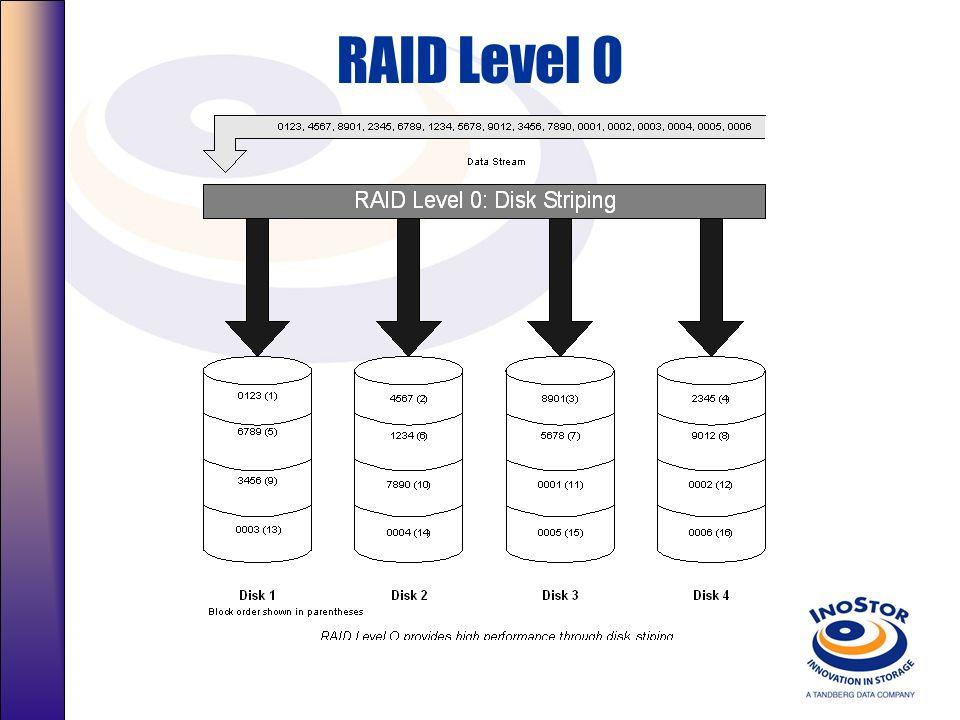 Um Overview da Tecnologia RAID O que é RAID? –Dois ou mais discos rígidos independentes. –Aparece no servidor como um único Grande Disco Rígido. –Sist