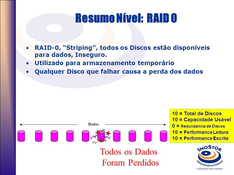 Níveis Raid RAID Level 0 - Striping Uso de múltiplos Discos para a formação de um único Disco lógico. Performance na implementação do RAID Alta perfor