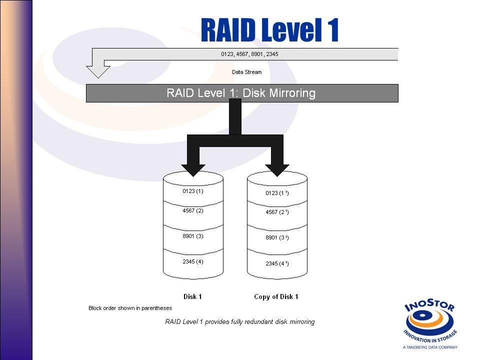 Resumo Nível: RAID 0 RAID-0, Striping, todos os Discos estão disponíveis para dados, Inseguro. Utilizado para armazenamento temporário Qualquer Disco