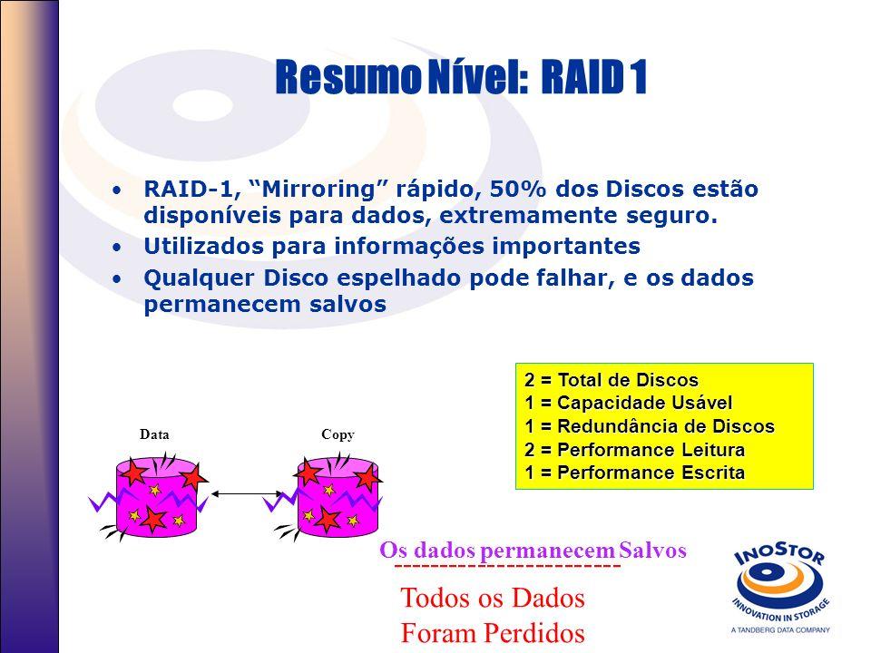 Níveis Raid RAID Level 1 - Espelhamento O RAID 1 proporciona alto nível de tolerância a falhas –Cada solicitação de I/O é espelhada em um segundo Disc