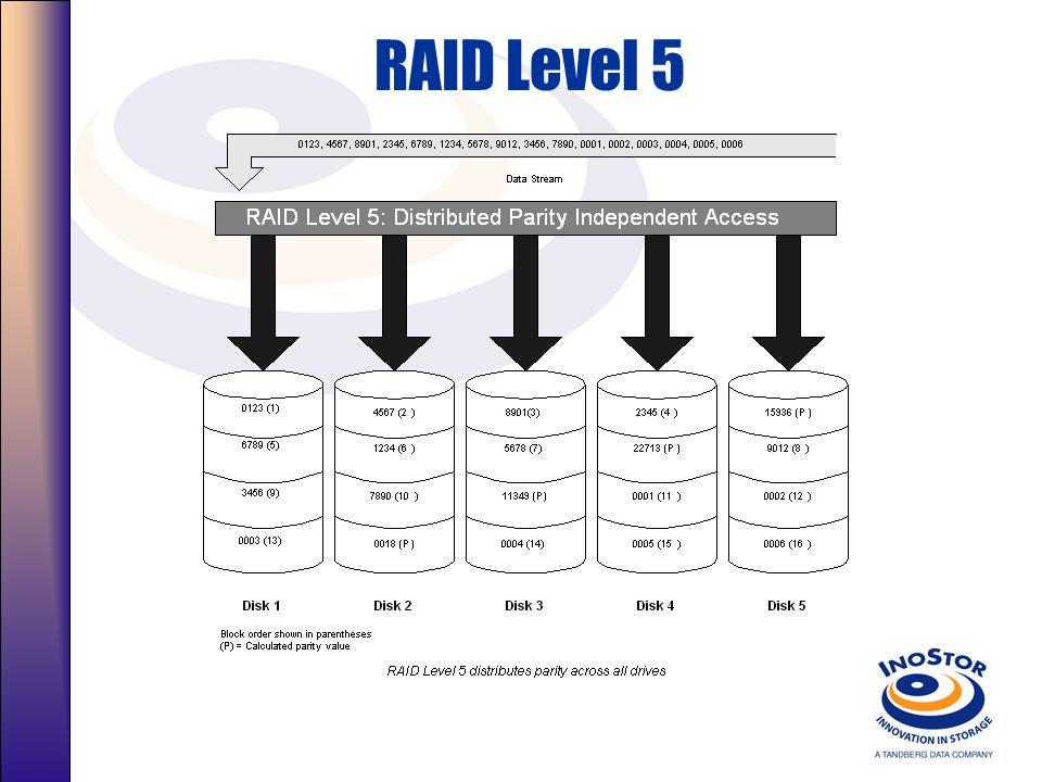 Níveis Raid RAID Level 3 – Acesso Sincronizado com disco dedicado de paridade O Uso de mais Discos possibilita um aumento do throughput –Um único de D