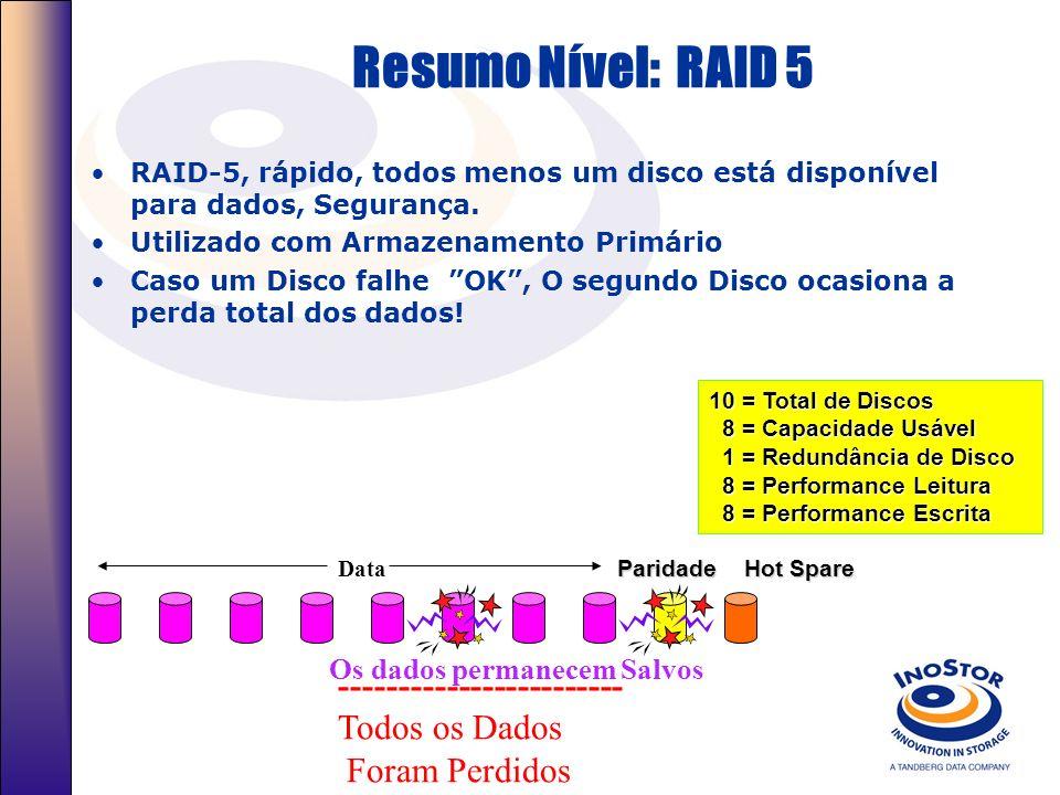 Níveis Raid RAID Level 5 – Acesso Independente com paridade distribuída O uso de mais discos possibilita o aumento da performance RAID 5, é geralmente