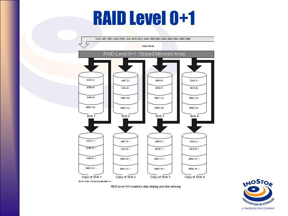 Resumo Nível: RAID 5 RAID-5, rápido, todos menos um disco está disponível para dados, Segurança. Utilizado com Armazenamento Primário Caso um Disco fa