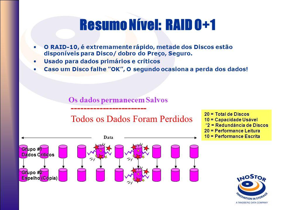 Combinação de níveis RAID RAID 00, 10, 30, 50 Múltiplos níveis RAID 0, 1, 3, ou 5 Arrays podem ser striped entre eles para a criação dos níveis RAID 0