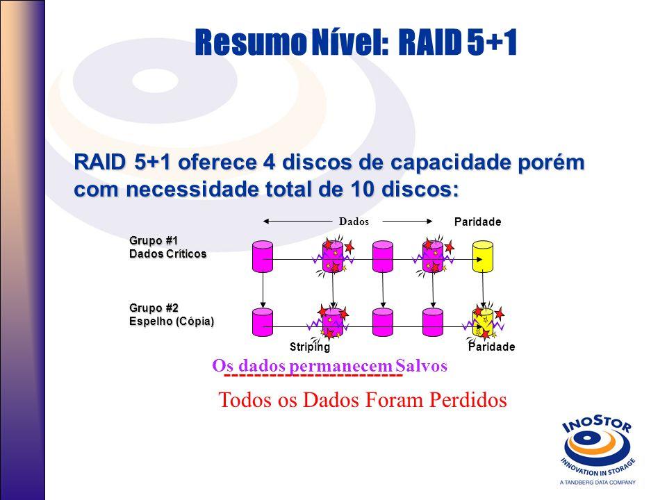 Resumo Nível: RAID 0+1 O RAID-10, é extremamente rápido, metade dos Discos estão disponíveis para Disco/ dobro do Preço, Seguro. Usado para dados prim