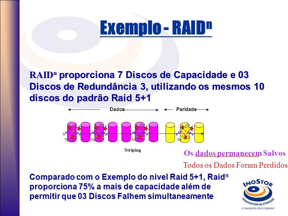 Características RAID n Desenvolvimento exclusivo do Software. Inostor já está trabalhando no RAID n a 3 anos e com pré- desenvolvimento de 8 anos. O T