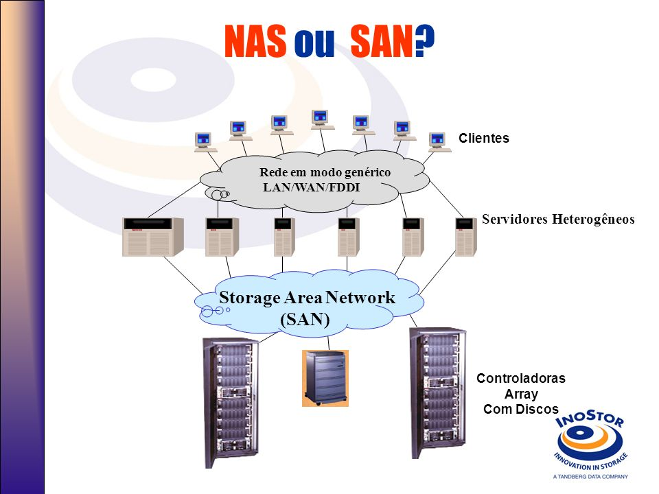 Largura de Banda: A Rede Local vs. Conexão de Storage AnoRedeStorageDiferença 19920.1 MB10 MB100-to-1 19941 MB20 MB20-to-1 199610 MB40 MB4-to-1 199810