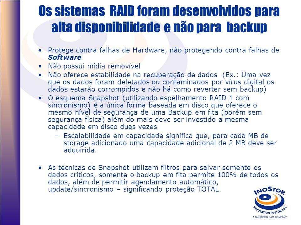 UC Berkley RAID – Tecnologia já com 20 anos Baixo Custo Alta Performance/ Alta Capacidade Alto índice de tolerância a Falhas RAID 0 RAID 5+1 RAID 5 RA