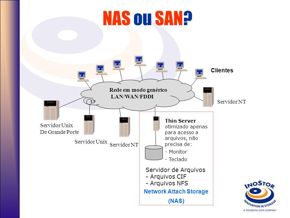 NAS ou SAN? Servidores Heterogêneos Rede em modo genérico LAN/WAN/FDDI Clientes Storage Area Network (SAN) Controladoras Array Com Discos