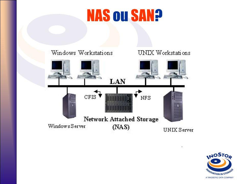 NAS ou SAN? Servidor Unix De Grande Porte Servidor Unix Servidor NT Servidor de Arquivos - Arquivos CIF - Arquivos NFS Servidor NT Network Attach Stor