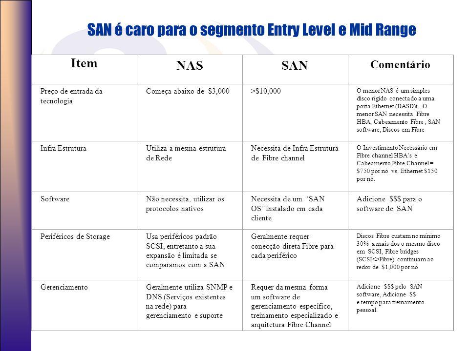 Portanto qual a diferença? (1) A Conecção –SAN utiliza Fibre Channel –NAS utiliza redes TCP/IP Networks: Ethernet, FDDI, ATM (possivelmente algum dia
