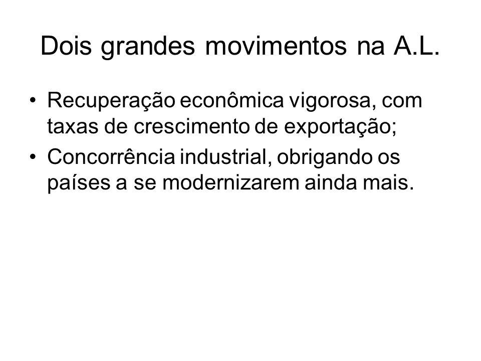 Dois grandes movimentos na A.L. Recuperação econômica vigorosa, com taxas de crescimento de exportação; Concorrência industrial, obrigando os países a