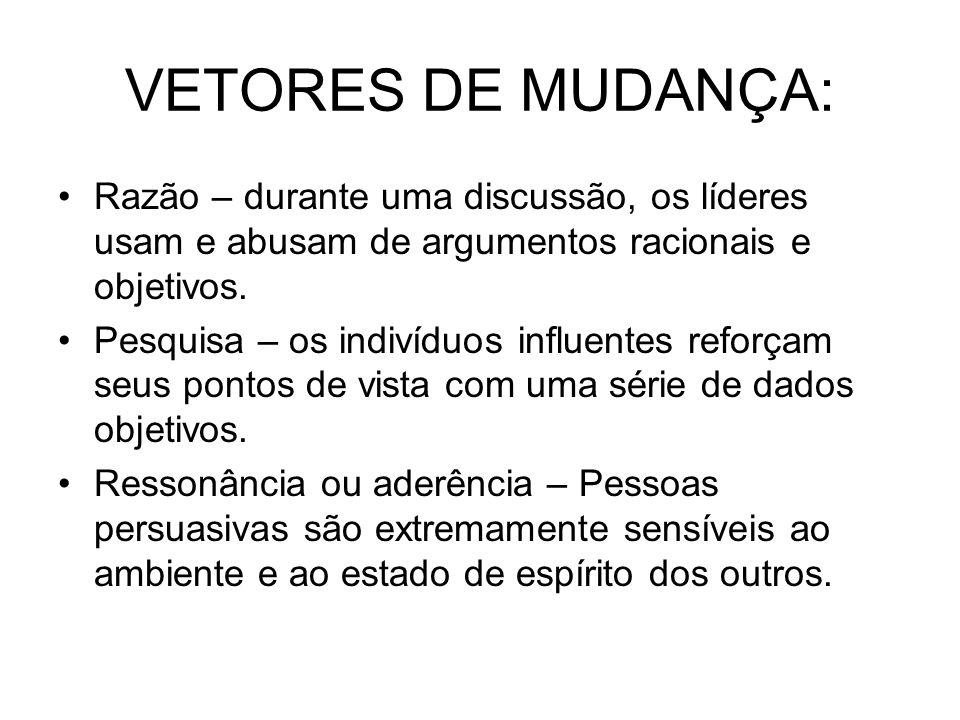 VETORES DE MUDANÇA: Razão – durante uma discussão, os líderes usam e abusam de argumentos racionais e objetivos. Pesquisa – os indivíduos influentes r