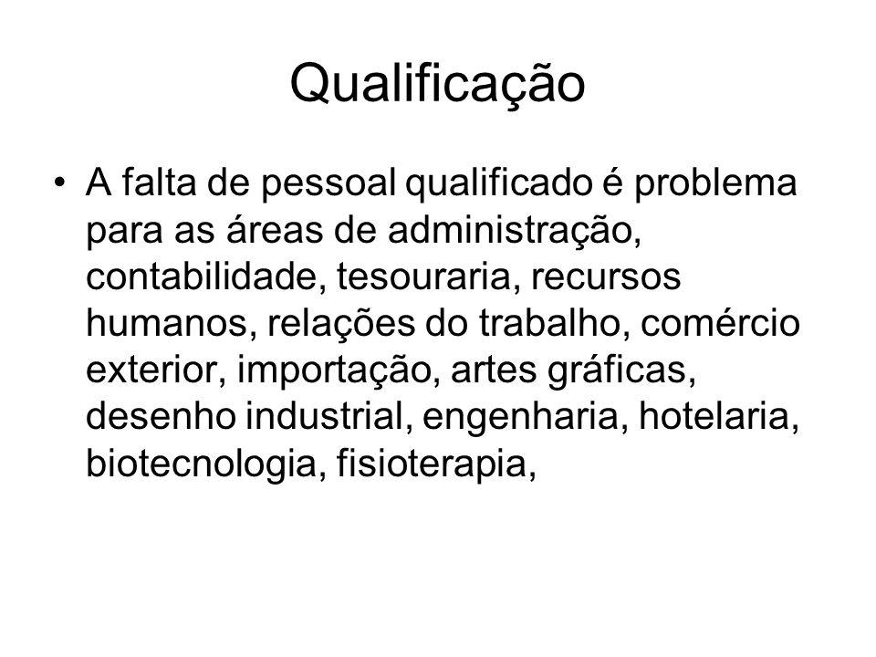 Qualificação A falta de pessoal qualificado é problema para as áreas de administração, contabilidade, tesouraria, recursos humanos, relações do trabal