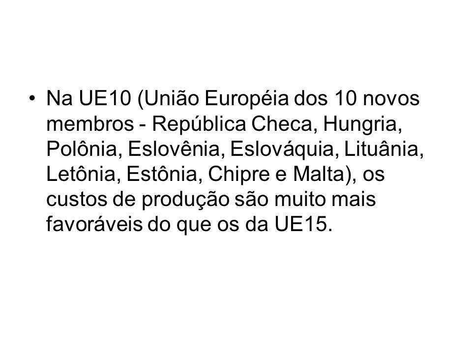 Na UE10 (União Européia dos 10 novos membros - República Checa, Hungria, Polônia, Eslovênia, Eslováquia, Lituânia, Letônia, Estônia, Chipre e Malta),