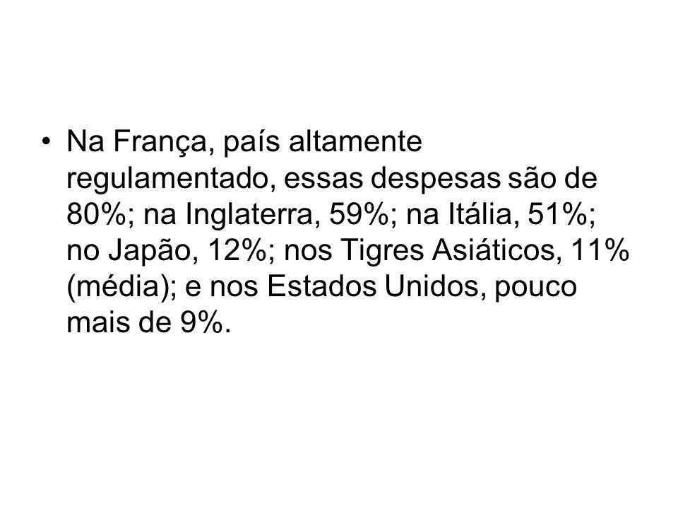 Na França, país altamente regulamentado, essas despesas são de 80%; na Inglaterra, 59%; na Itália, 51%; no Japão, 12%; nos Tigres Asiáticos, 11% (médi