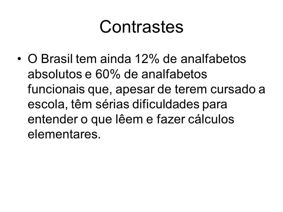 Contrastes O Brasil tem ainda 12% de analfabetos absolutos e 60% de analfabetos funcionais que, apesar de terem cursado a escola, têm sérias dificulda