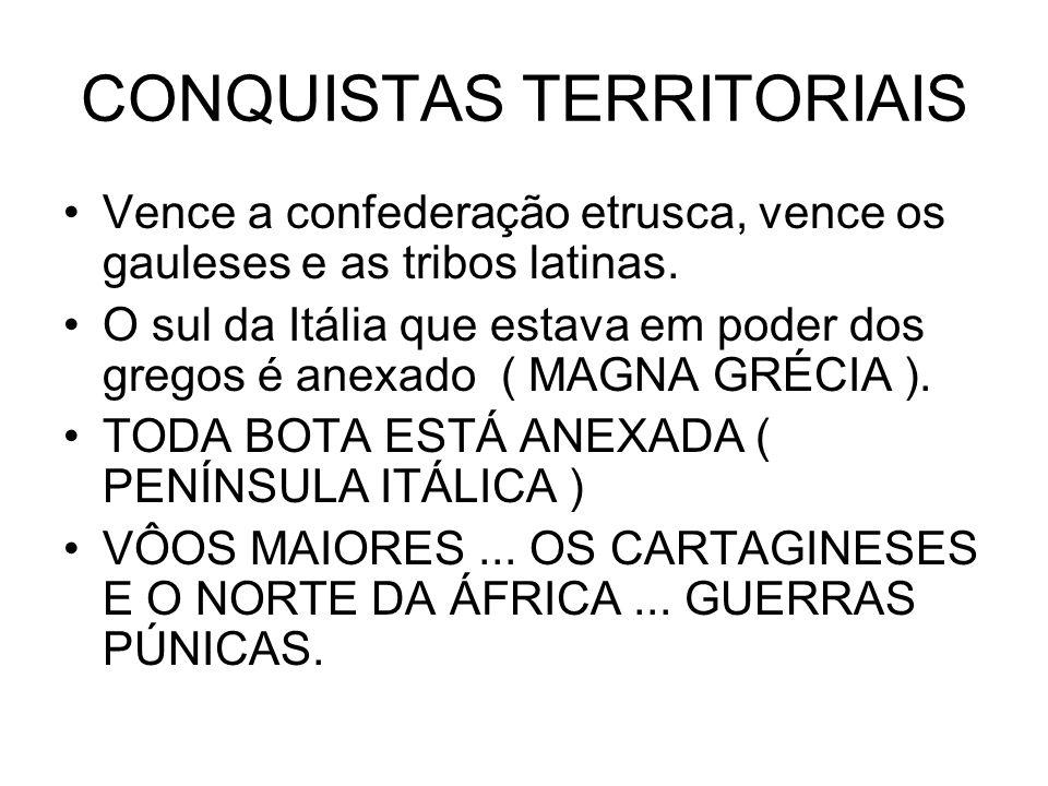 CONQUISTAS TERRITORIAIS Vence a confederação etrusca, vence os gauleses e as tribos latinas. O sul da Itália que estava em poder dos gregos é anexado