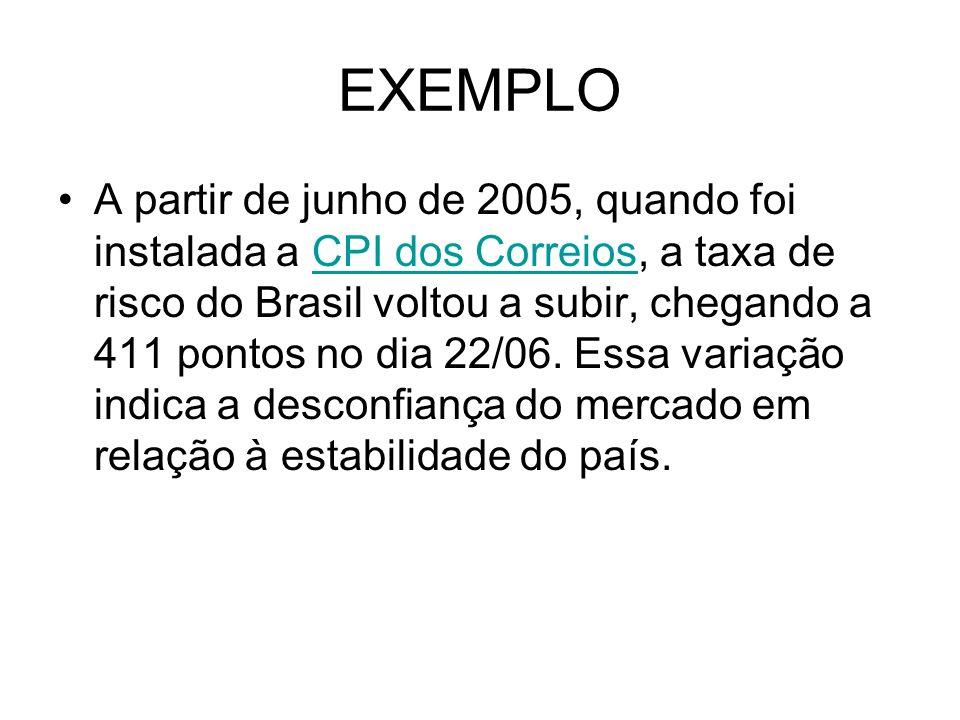 EXEMPLO A partir de junho de 2005, quando foi instalada a CPI dos Correios, a taxa de risco do Brasil voltou a subir, chegando a 411 pontos no dia 22/