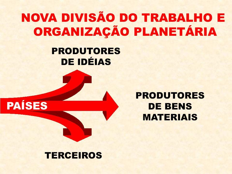 NOVA DIVISÃO DO TRABALHO E ORGANIZAÇÃO PLANETÁRIA TERCEIROS PRODUTORES DE BENS MATERIAIS PRODUTORES DE IDÉIAS PAÍSES